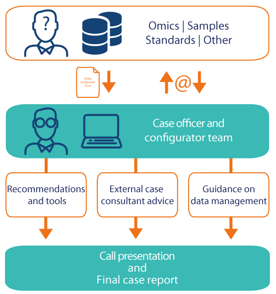 Data management consultancy workflow